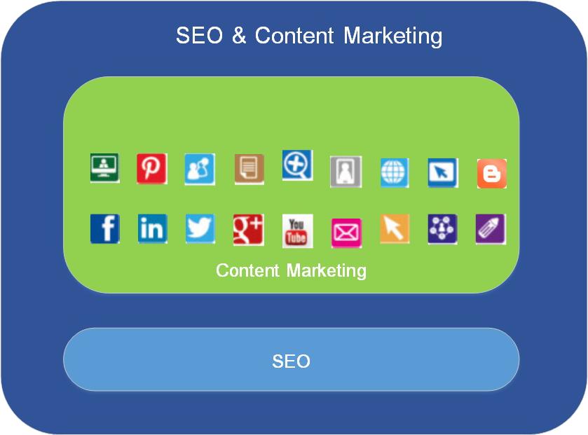 บริการรับทำ Content Marketing